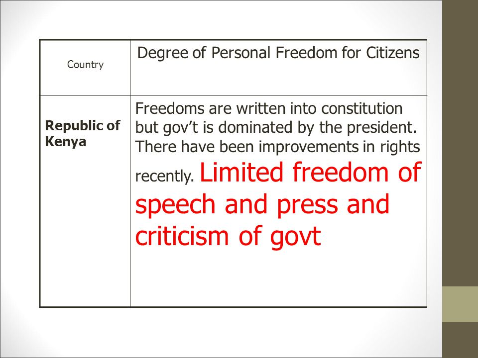Degree of Personal Freedom for Citizens