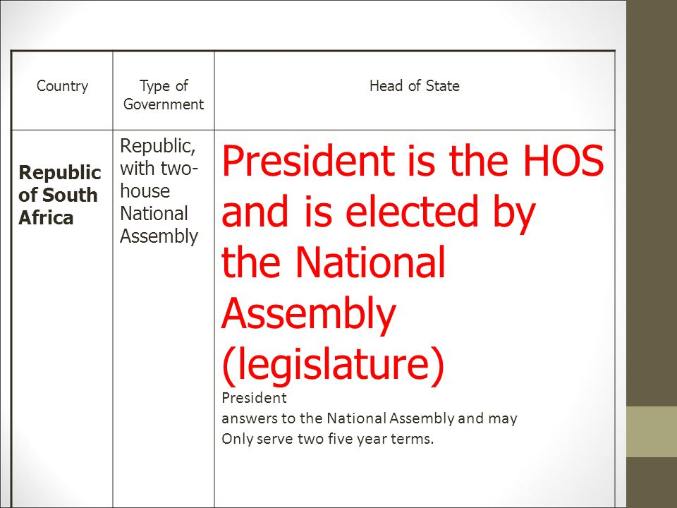 Country Type of Government. Head of State. Republic of South Africa. Republic, with two-house National Assembly.