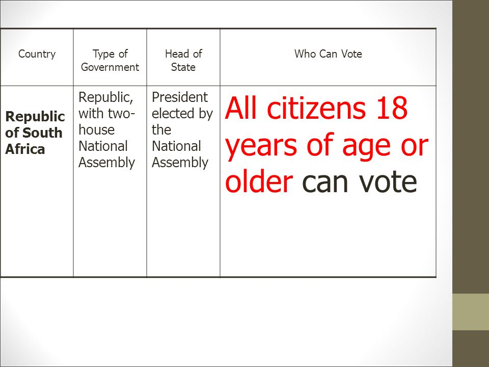 All citizens 18 years of age or older can vote