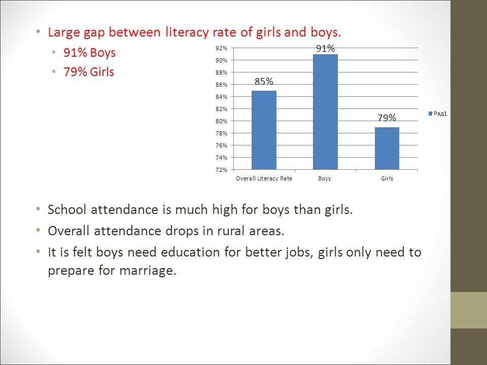 Large gap between literacy rate of girls and boys.