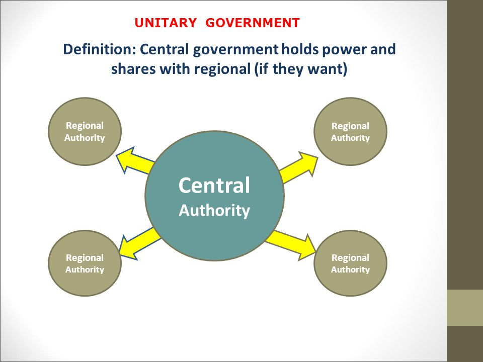 UNITARY GOVERNMENT Definition: Central government holds power and shares with regional (if they want)