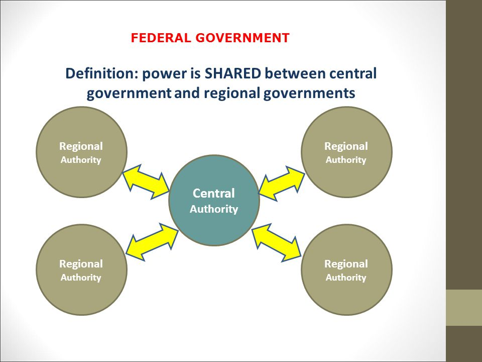 FEDERAL GOVERNMENT Definition: power is SHARED between central government and regional governments.