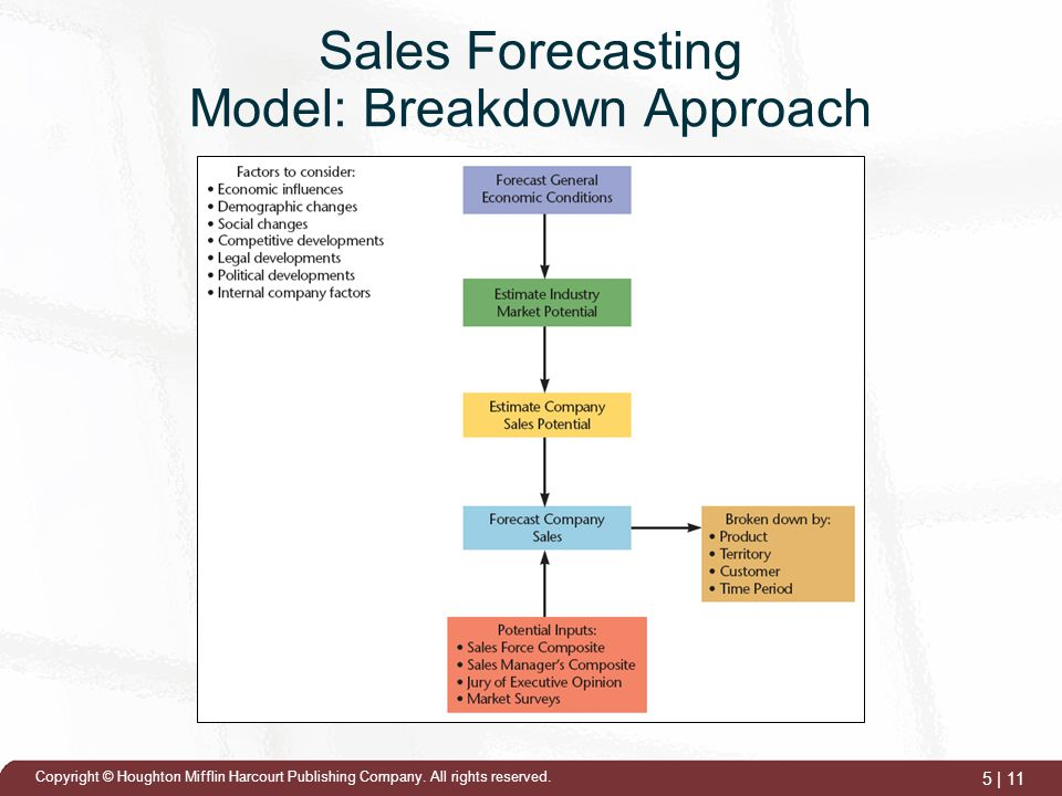 demand forecasting techniques and their use within dell co 2 forecasting with confidence executive summary all organizations use forecasts to predict and manage their future performance but although organizations invest significant time.