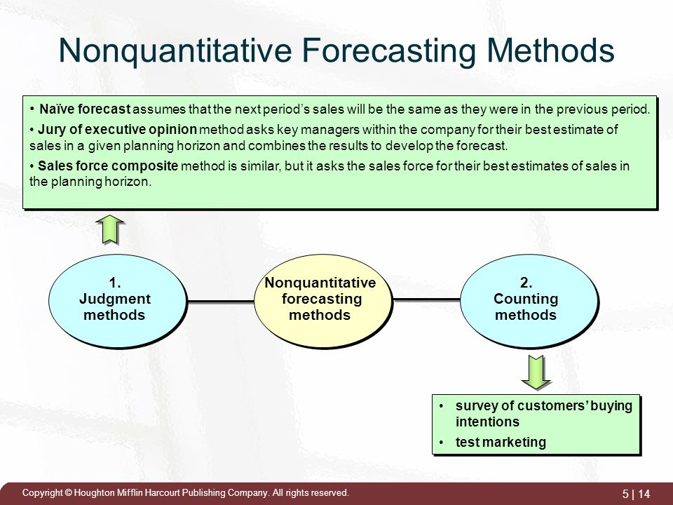 forecasting methods A detailed explanation of how to use three sales forecasting methods and why you need more than one method to forecast sales.