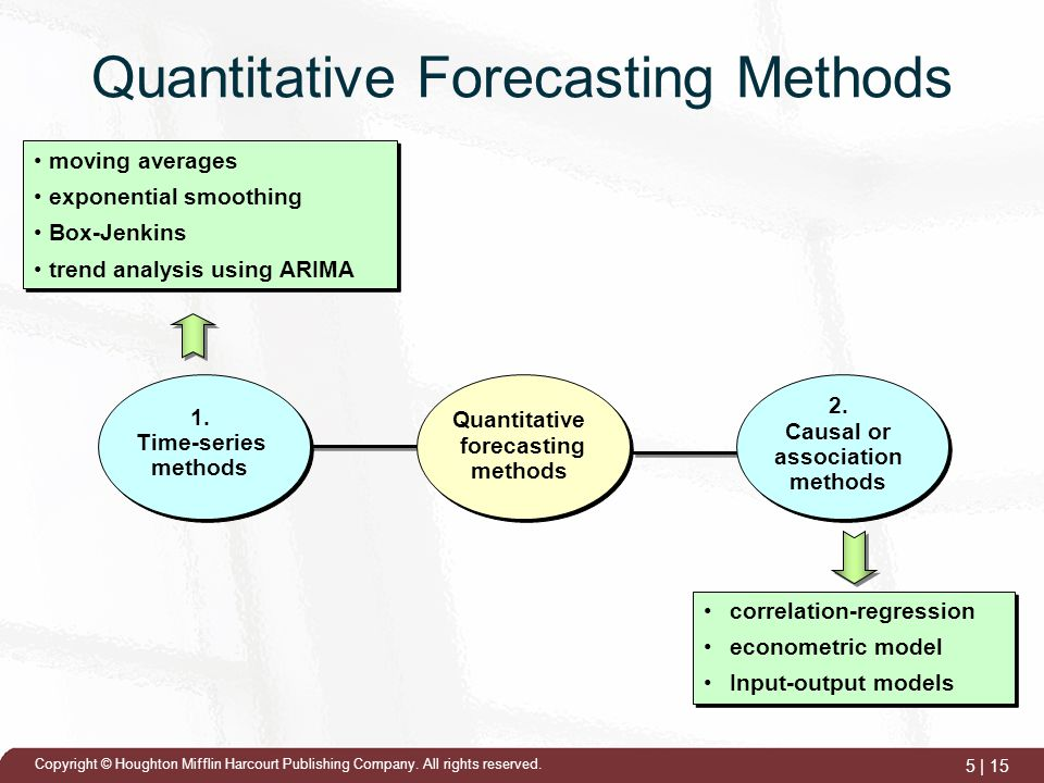 What Are Four Primary Forecasting Techniques?