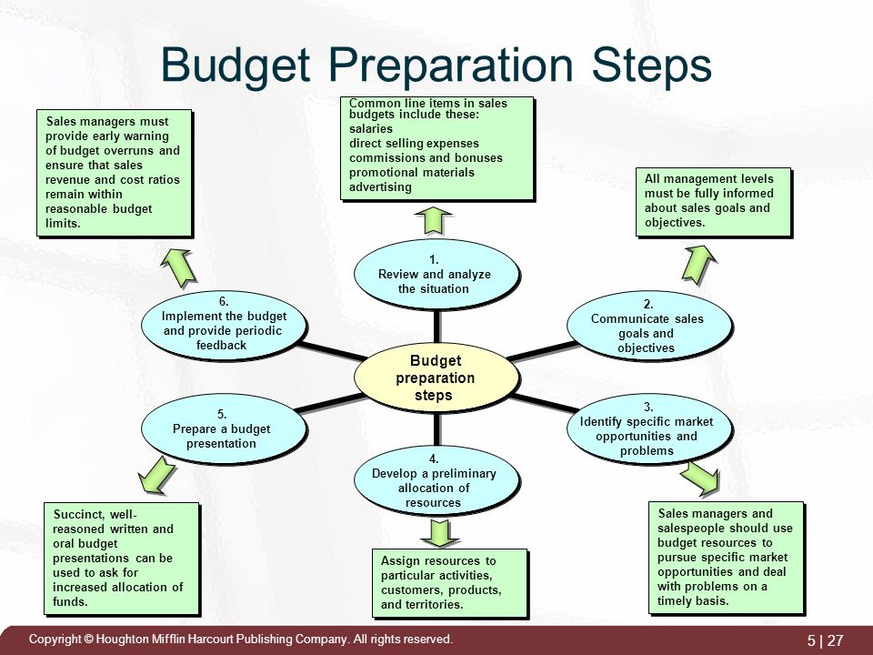 Flexible Budget: Importance and Methods of Preparation