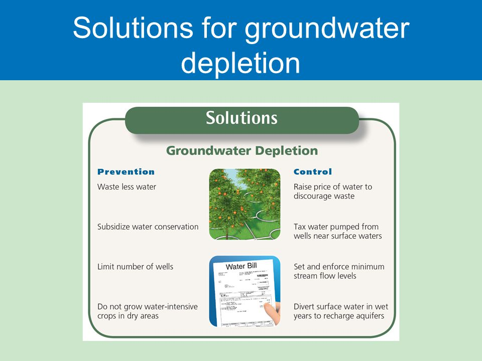Solutions for groundwater depletion