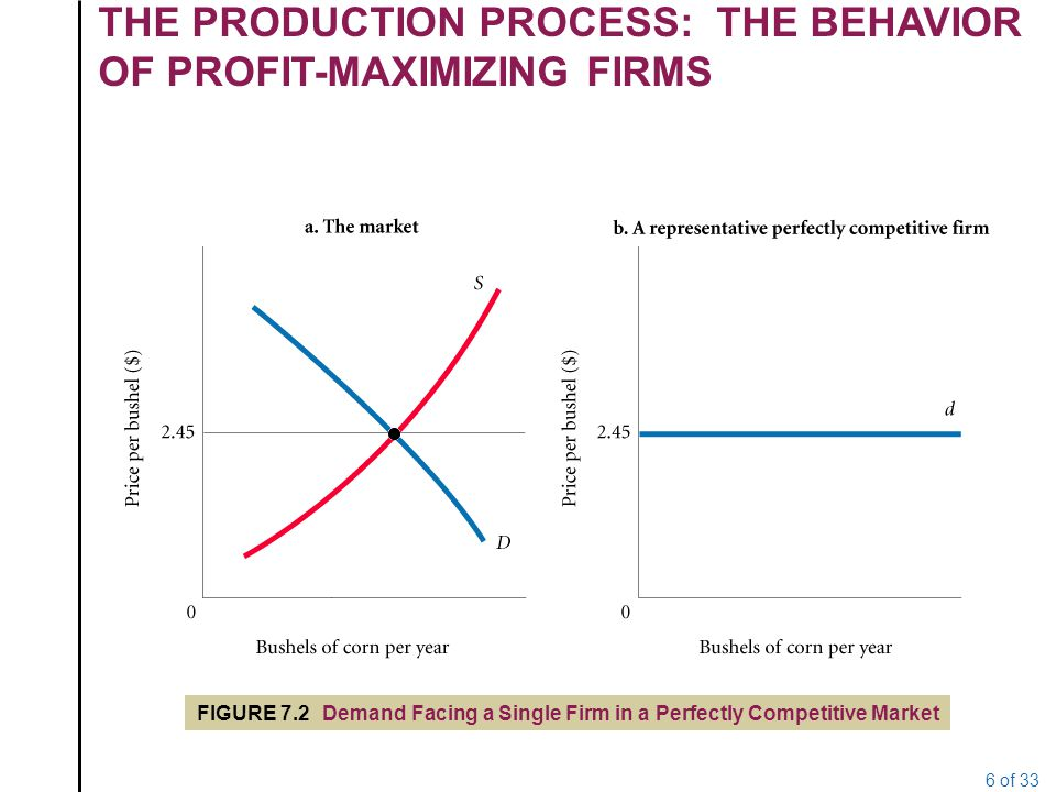 the behavior of perfectly competitive market 20the behavior of an individual perfectly competitive firm has a perceptible influence on the market price 21in a constant cost industry, the cost curves of individual firms will shift upward as the industry output expands.