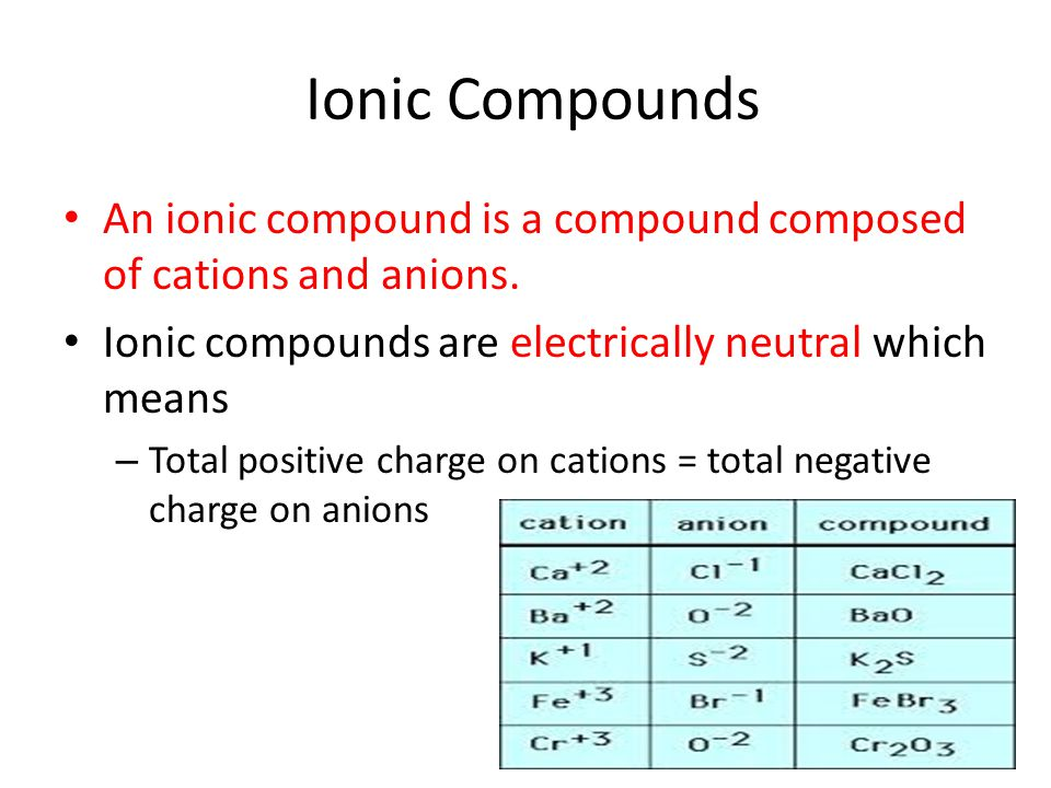 Ionic Compounds An ionic compound is a compound composed of cations and anions. Ionic compounds are electrically neutral which means.