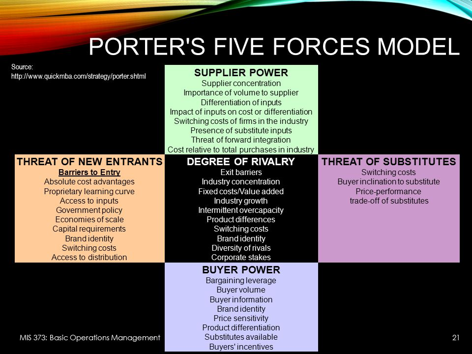 Porters five forces model yum brands