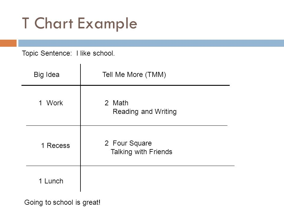 44 T Chart Example ...  Examples Of T Charts