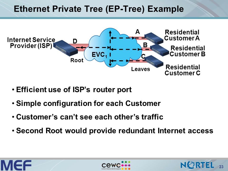 Introduction to ethernet services ppt video online download - Private internet access port ...
