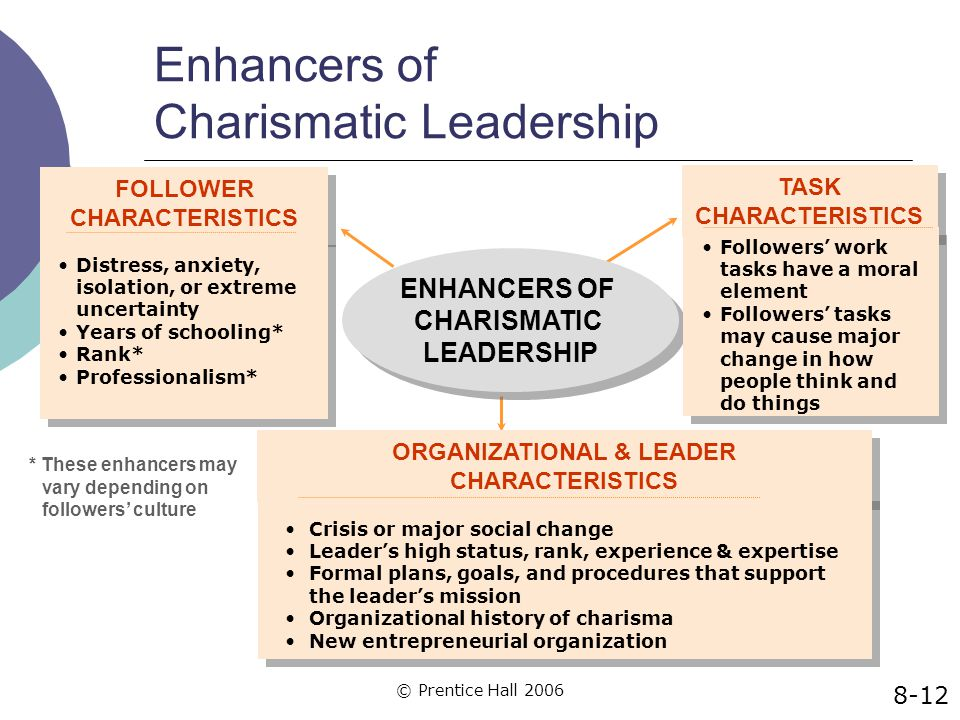 Enhancers of Charismatic Leadership