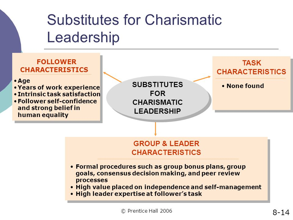 Substitutes for Charismatic Leadership