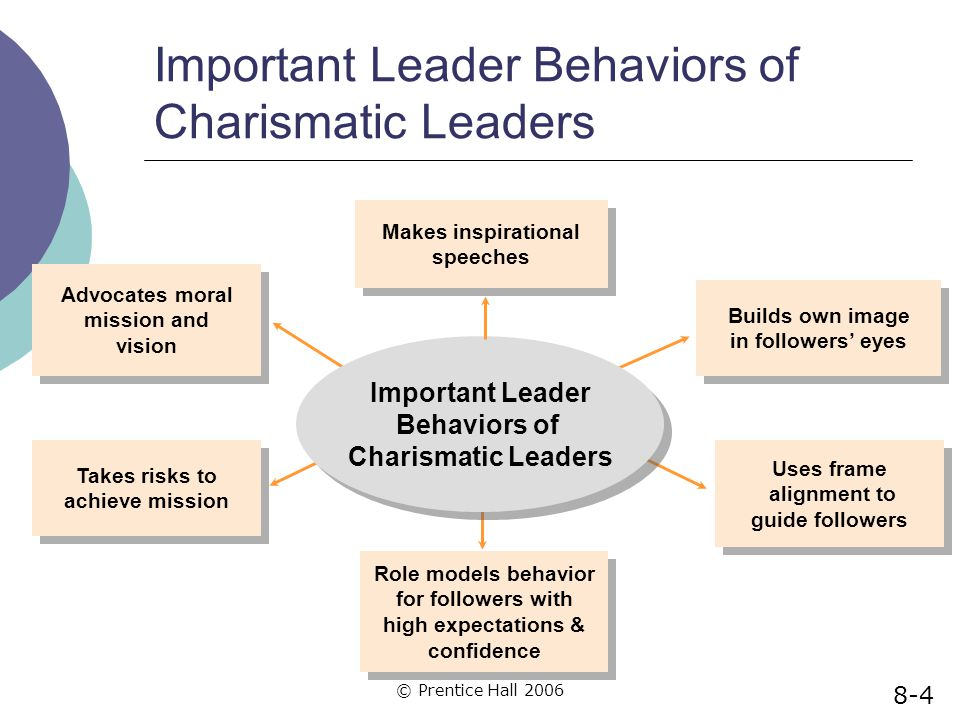 Important Leader Behaviors of Charismatic Leaders