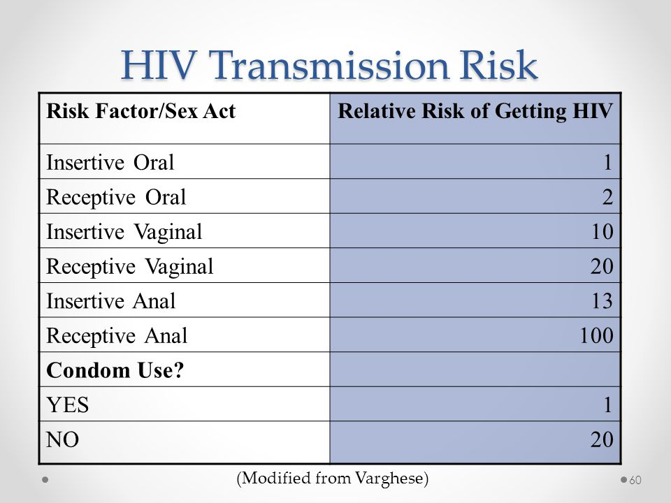 Risk of aids with oral sex