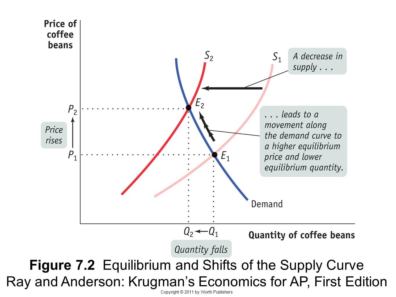 module supply and demand changes in equilibrium ppt video online download. Black Bedroom Furniture Sets. Home Design Ideas