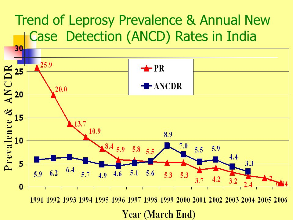 Trend of Leprosy Prevalence & Annual New Case Detection (ANCD) Rates in India