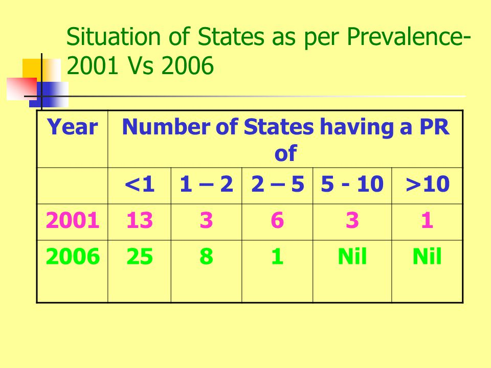 Situation of States as per Prevalence Vs 2006