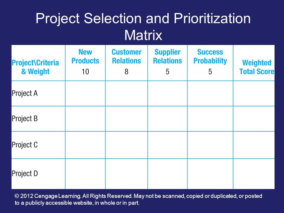 project selection The project selection process starts with all potential projects having to go through a rigorous, repeatable and appropriate selection process there are a few exceptions in the normal course of business there may be some emergency or legislative compliance works that must be done that meet none of the following criteria.