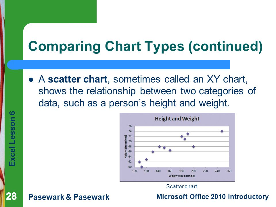 Comparing Chart Types (continued)