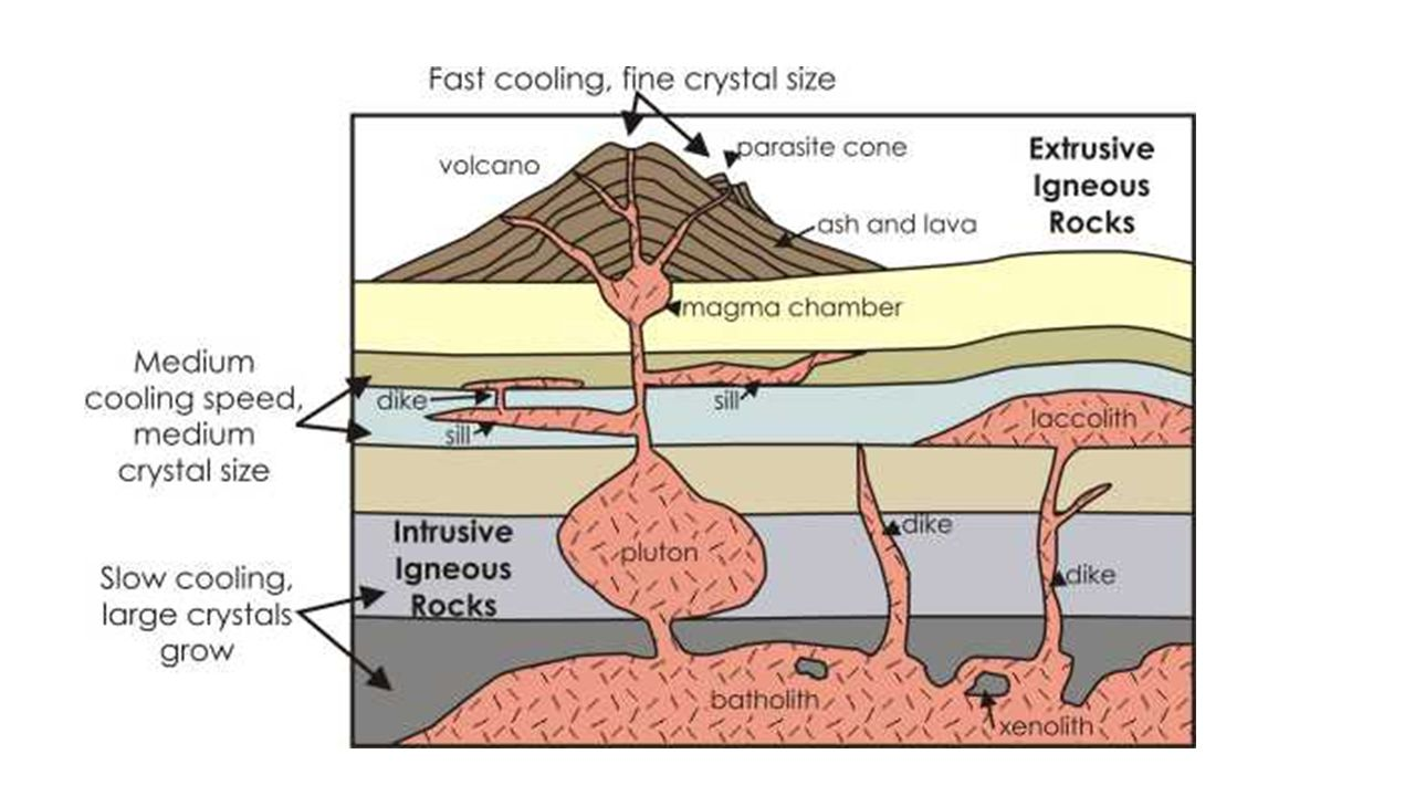 Extrusive igneous rock diagram
