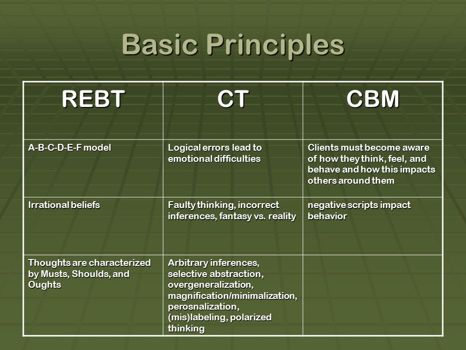 Basic Principles REBT CT CBM A-B-C-D-E-F model
