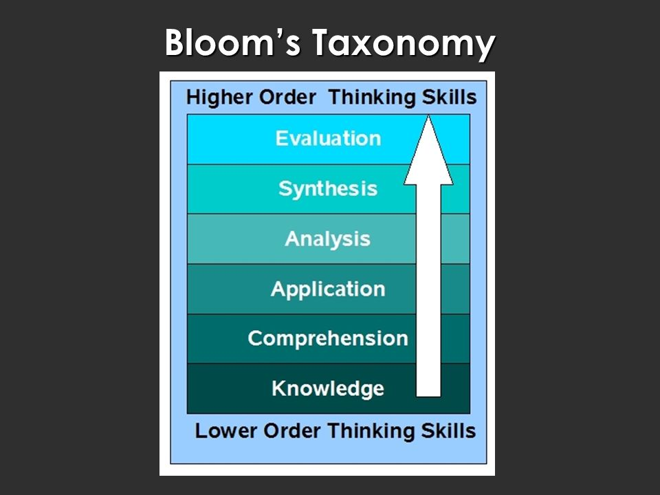 Bloom's Taxonomy Old Blooms you learned about at varsity.