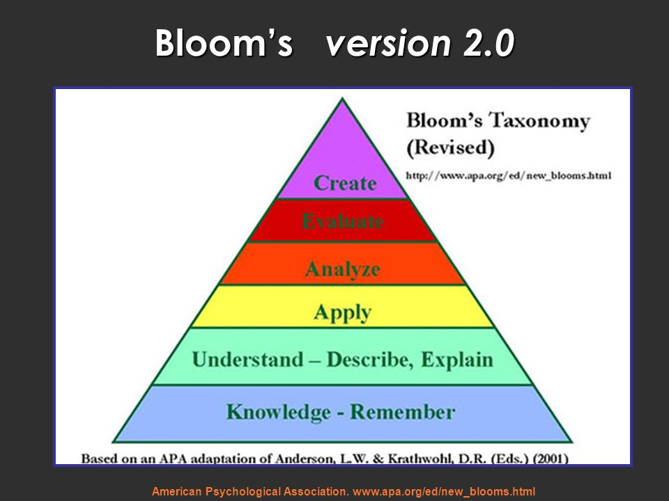 Bloom's version 2.0 New Blooms, developed at the turn of the millenium. Note the top of the pyramid.