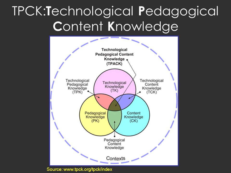 TPCK:Technological Pedagogical Content Knowledge