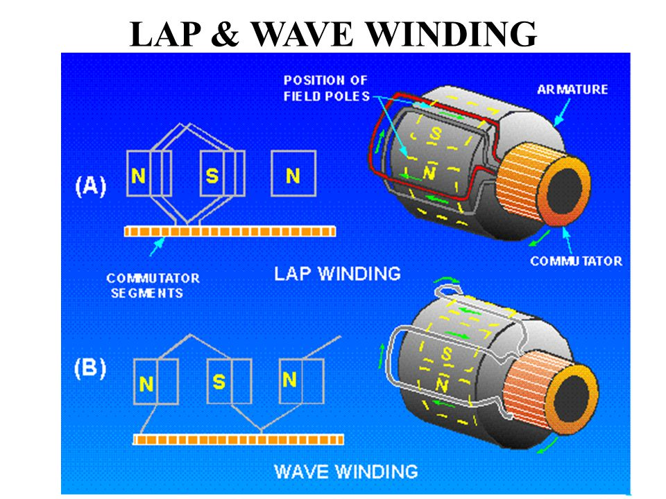 LAP AND WAVE WINDING PDF