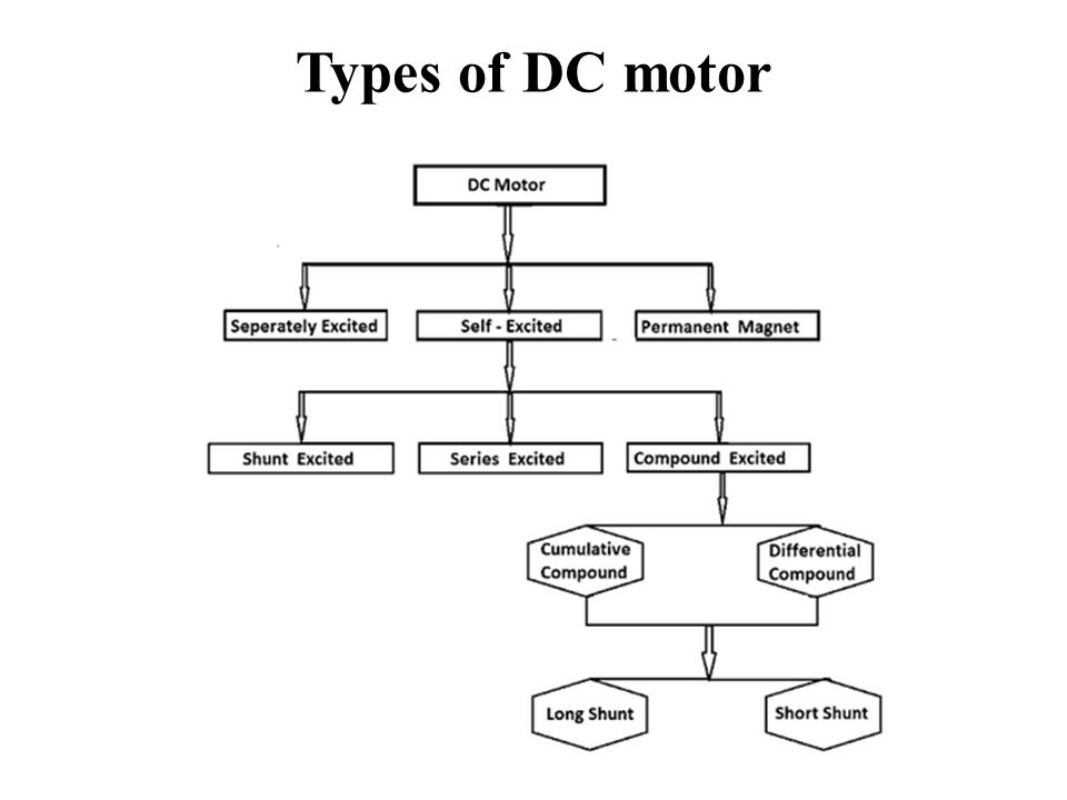 Electrical engineering and instrumentation ppt video for Types of motors used in robotics pdf