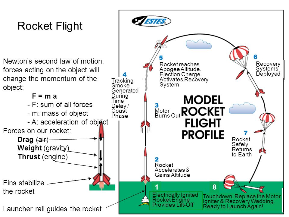 Rocket Flight Newton's second law of motion: forces acting on the object will change the momentum of the object: