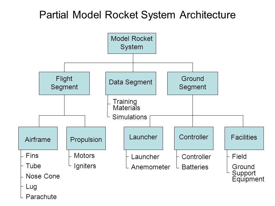 Partial Model Rocket System Architecture