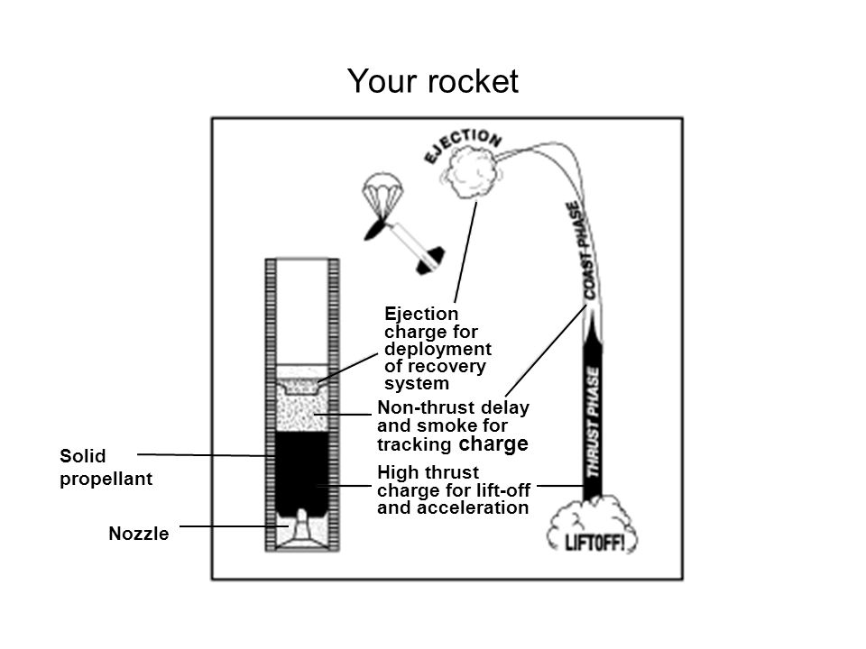 Your rocket Ejection charge for deployment of recovery system