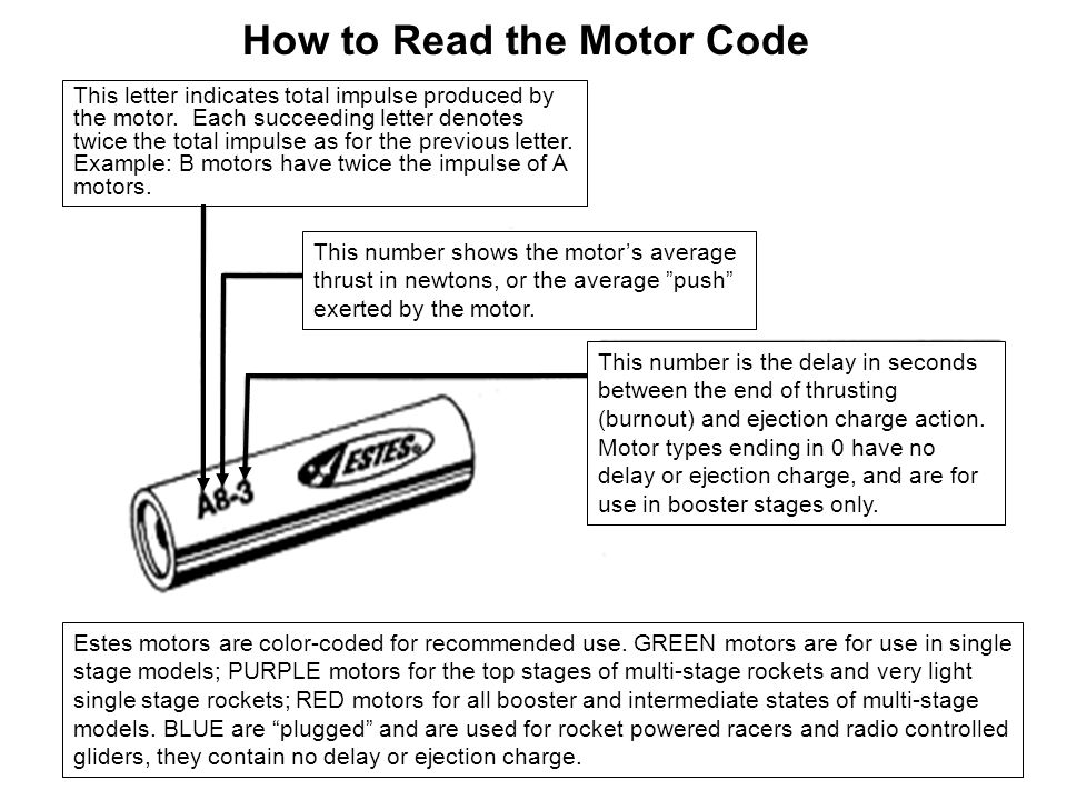How to Read the Motor Code