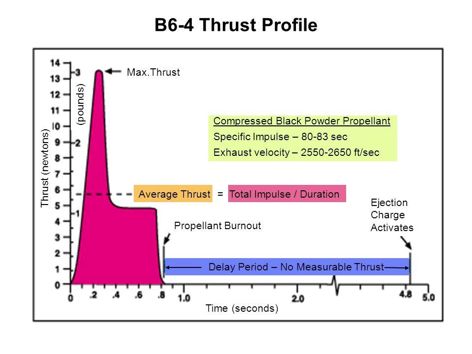 B6-4 Thrust Profile Max.Thrust (pounds)