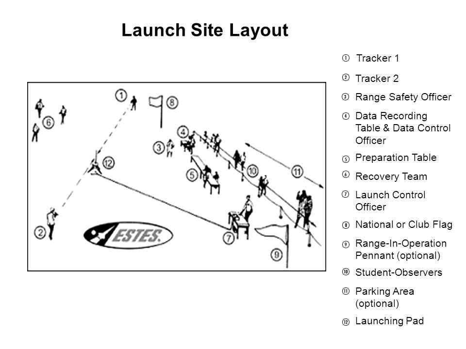 Launch Site Layout Tracker 1 Tracker 2 Range Safety Officer