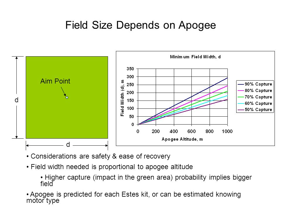 Field Size Depends on Apogee