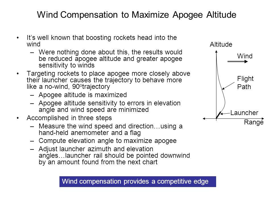 Wind Compensation to Maximize Apogee Altitude