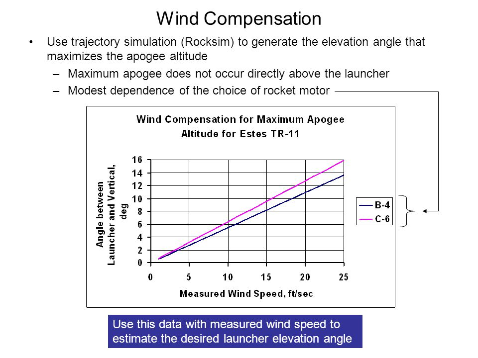 Wind Compensation Use trajectory simulation (Rocksim) to generate the elevation angle that maximizes the apogee altitude.