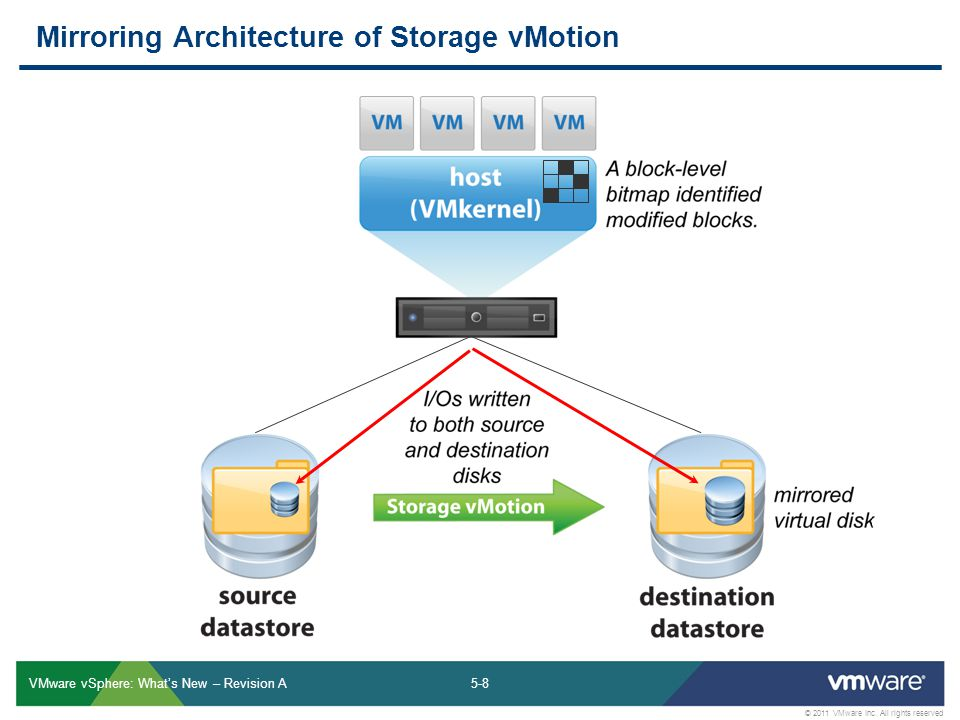 Storage Management Module Ppt Video Online