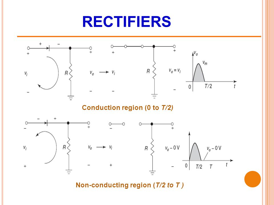RECTIFIERS Conduction region (0 to T/2)