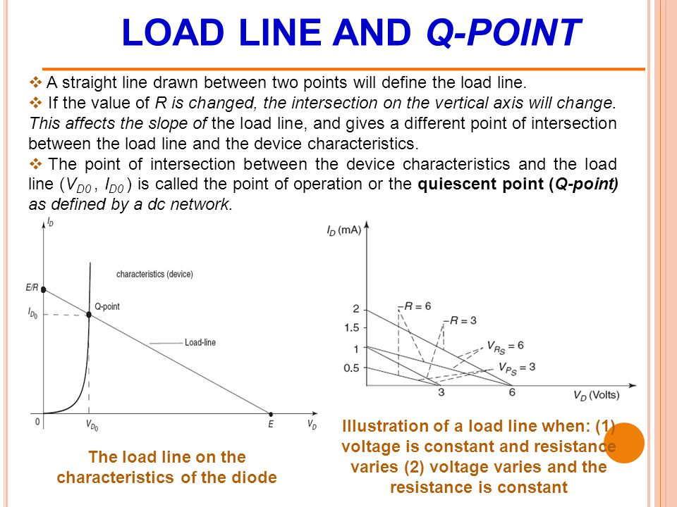 The load line on the characteristics of the diode