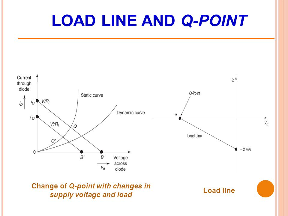 Change of Q-point with changes in supply voltage and load