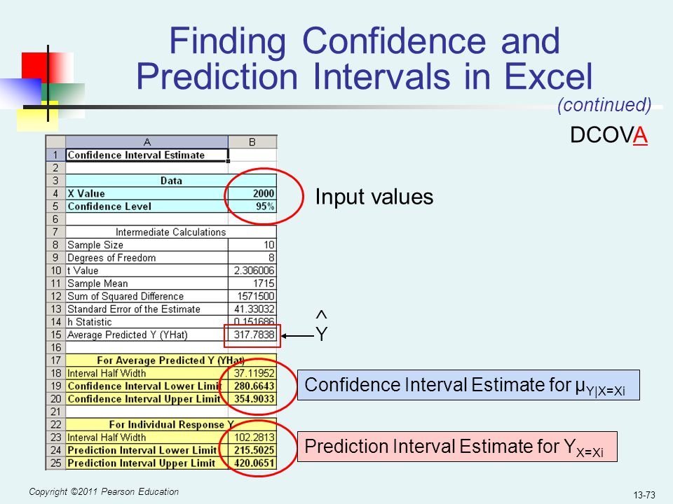 relationship between confidence intervals and values in excel