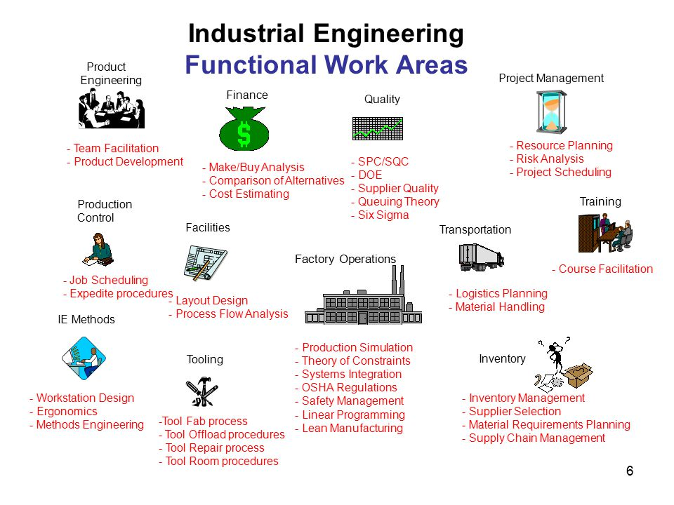 Ie Job Description Steve Snelling Industrial EngineerProcess