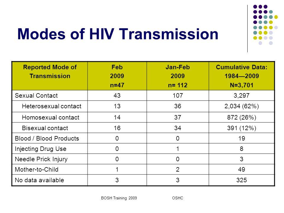 modes of hiv transmission pdf