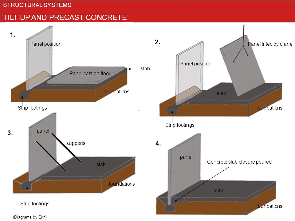 Tilt Up Concrete Slabs : Project construction structures and