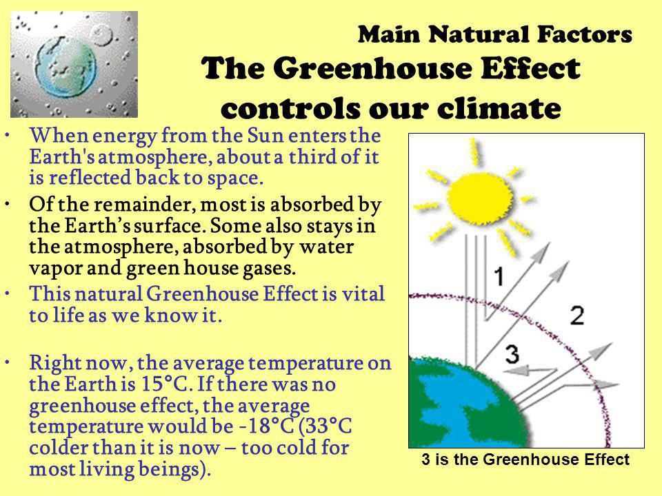 The Greenhouse Effect controls our climate